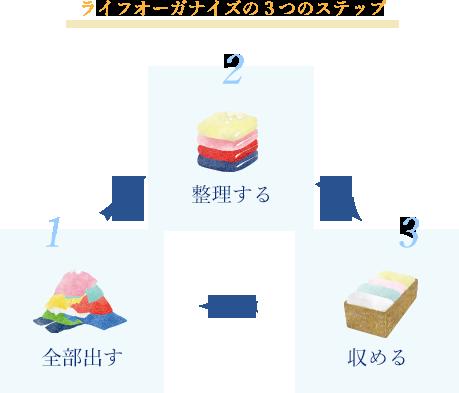 ライフオーガナイズの3つのステップ 1.全部出す 2.整理する 3.収める